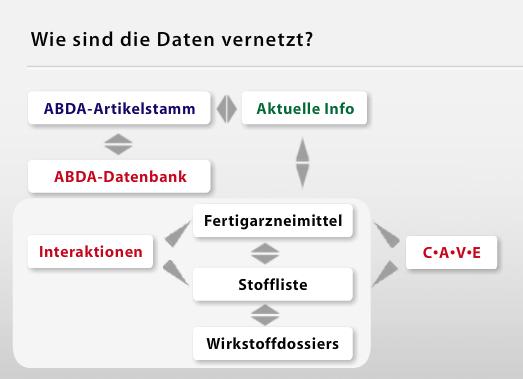ABDA Datenbank CAVE Vernetzung