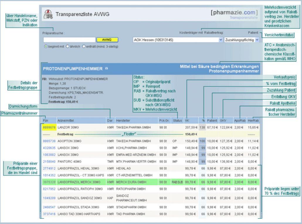 Transparenzliste AVWG Muster
