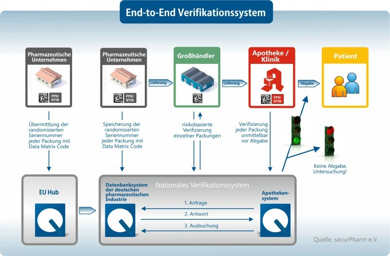 End-to-end-verificationsystem