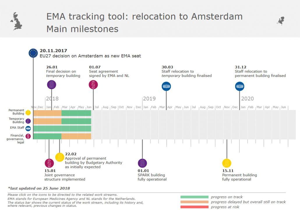 EMA Umzug nach Amsterdam