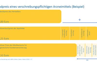Die richtige Festlegung für Arzneimittelpreise Deutschland