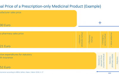 Estimating the final price of a prescription-only product