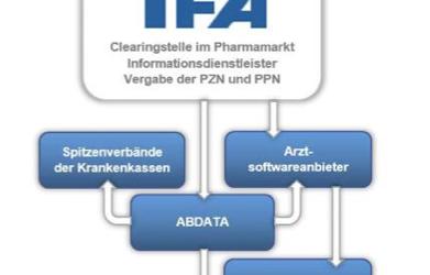 IFA Arzneimittel und ihr Weg in Arzneimitteldatenbanken