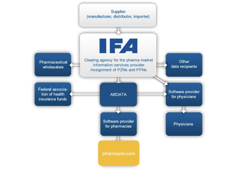 IFA Pharmaceuticals and their way into pharmaceutical databases